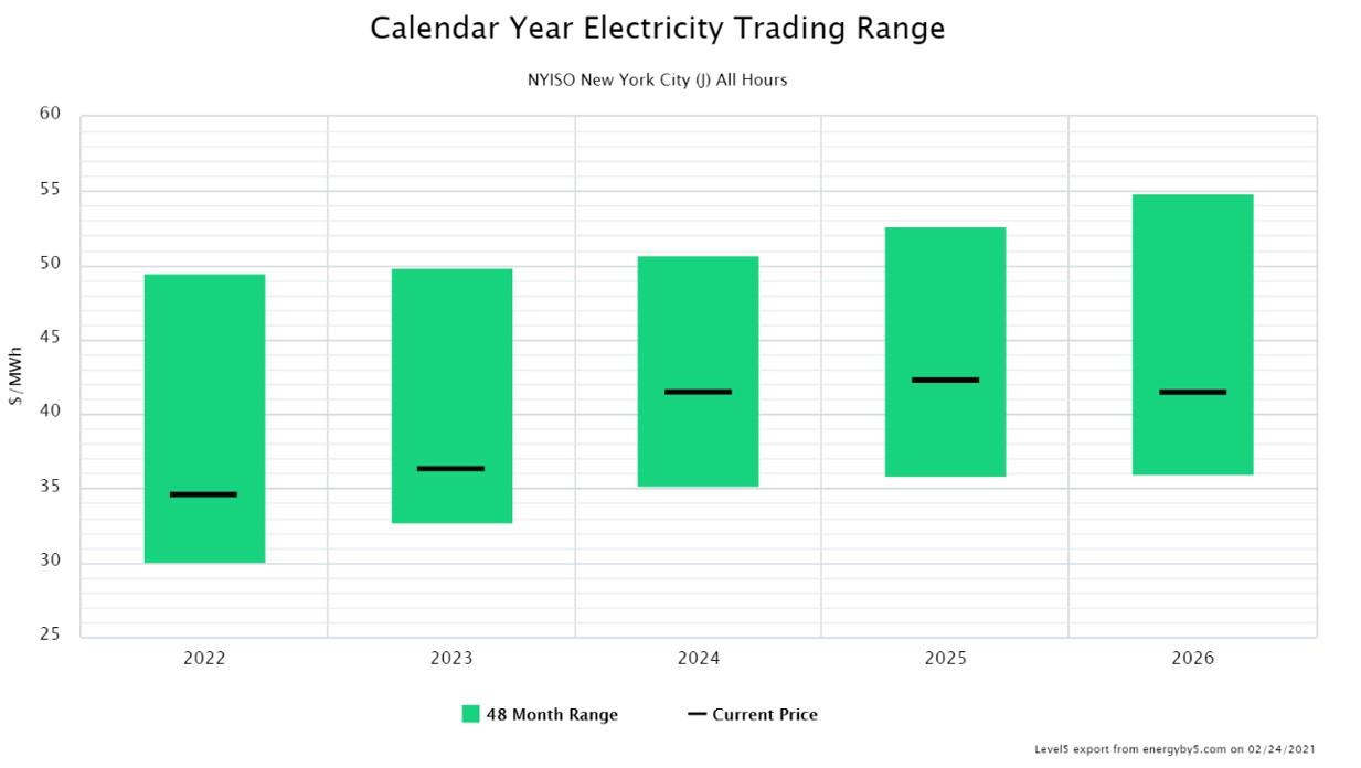 Calendar Year Electricity Trading Range NYISO New York City (J)