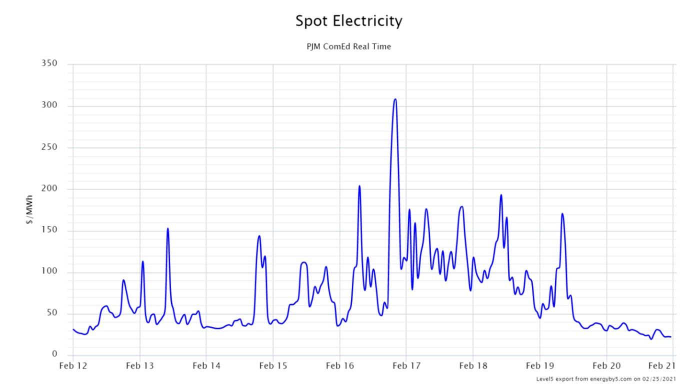Spot Electricity PJM ComEd Real Time