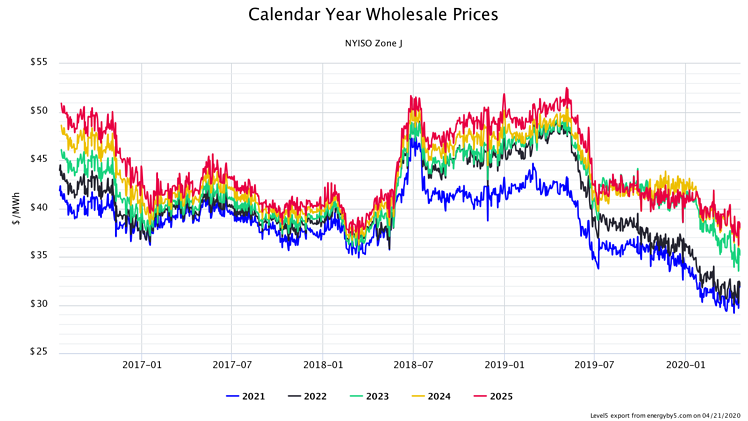 Calendar Year Wholesale Prices NYISO Zone J