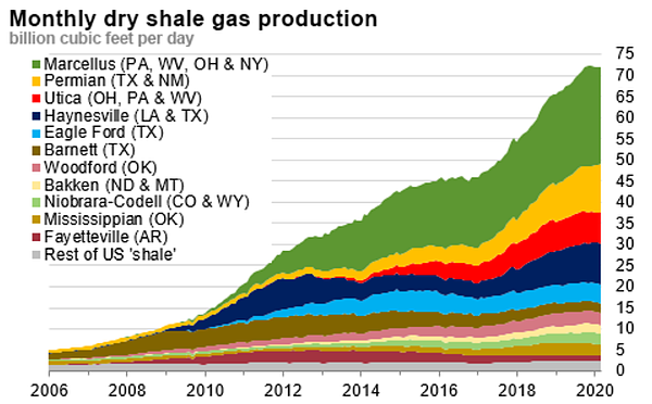 Monthly Dry Shale Gas Production