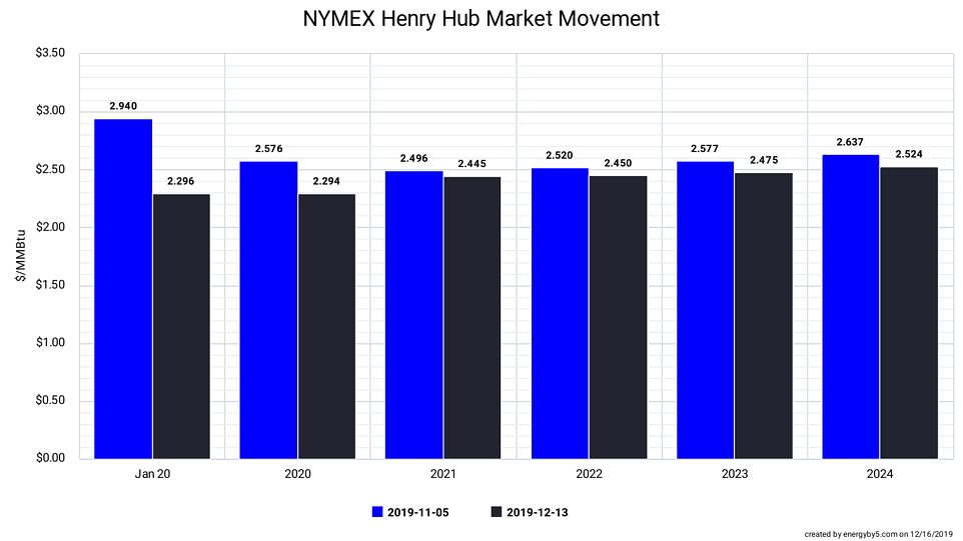 NYMEX Henry Hub Market Movement