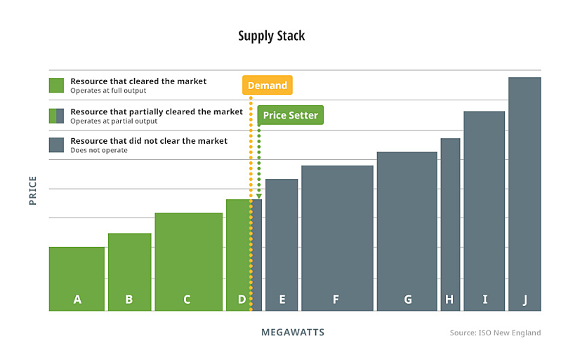 consequences of increases state regulation of wholesale energy markets - Supply stack