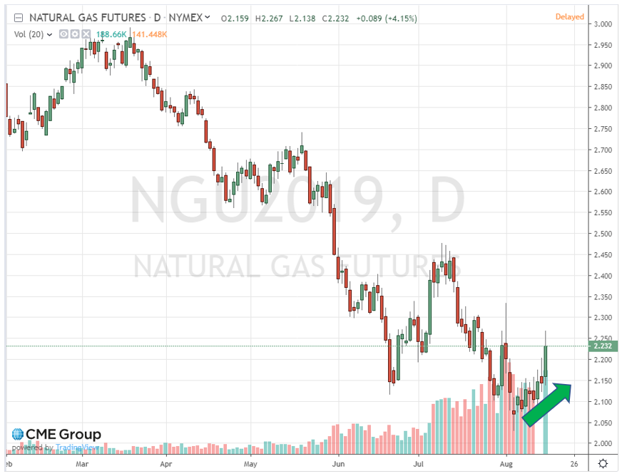 natural gas image 3
