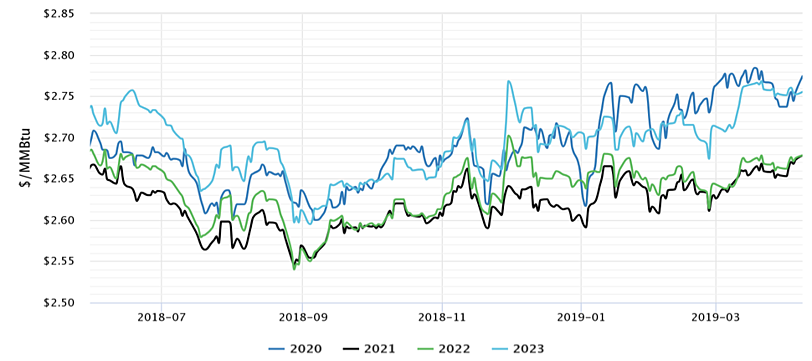 NYMEX Gas Prices for Calendar Years 2020 to 2023