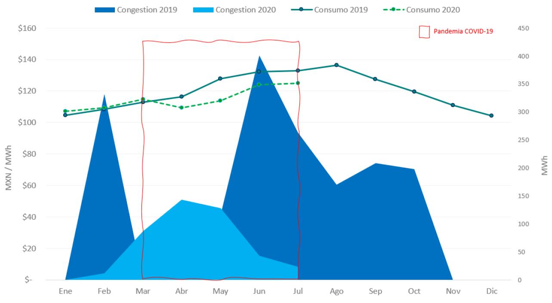 summer 2020 graph