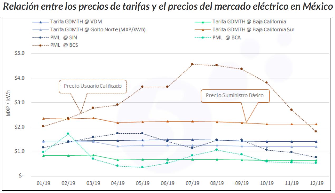 winter 2019 market watch graph