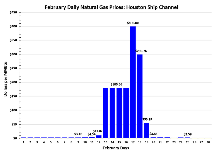 February Daily Natural Gas Prices