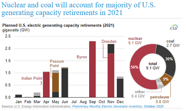 Planned US Electric Generating Capacity Retirements (2021)