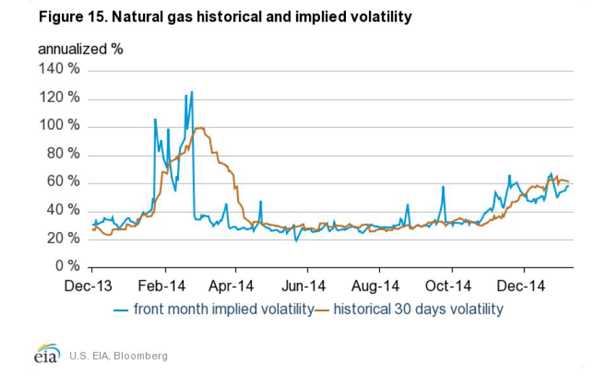 Natural Gas Historical and Implied Volatility