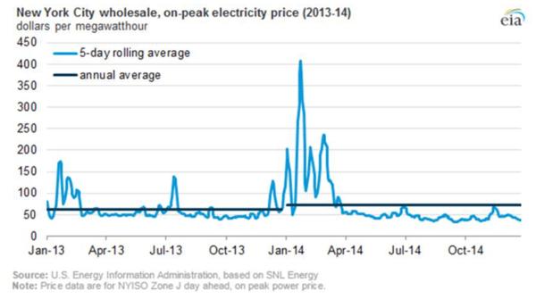 New York City wholesale, on-peak electricity price