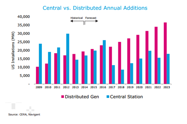 Central vs. Distributed Annual Additions