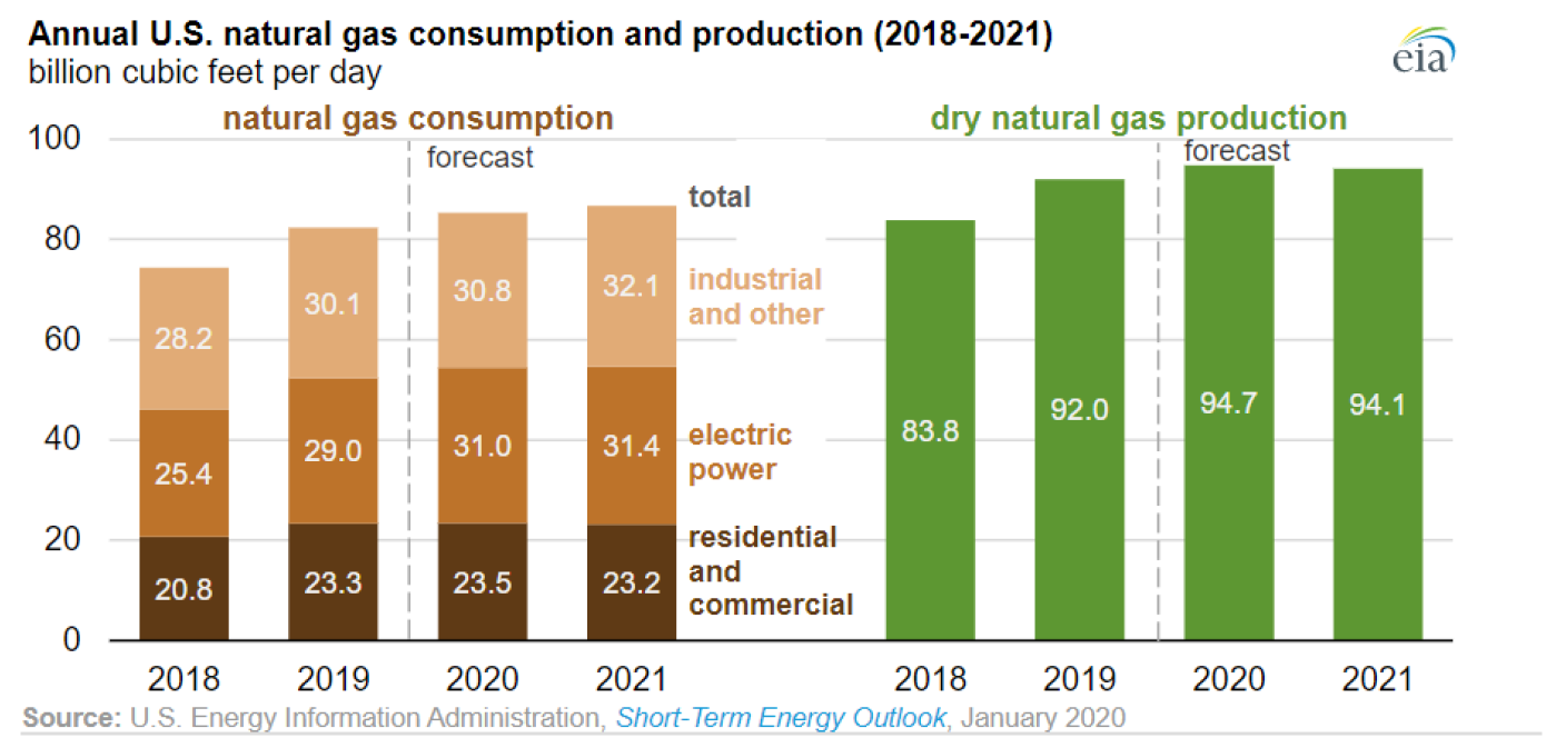 Annual US natural gas consumption and production (2018-2021)