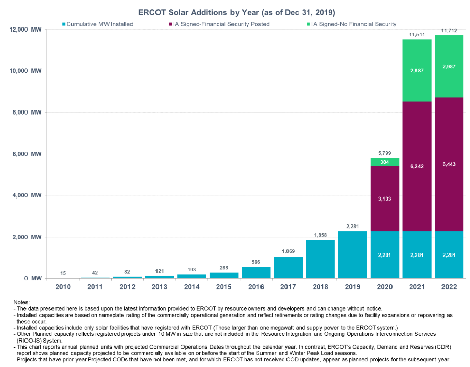 ERCOT solar additions by year as of Dec 31, 2019