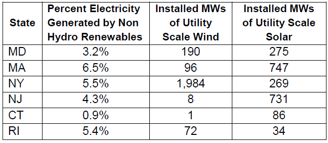 Percent Electricity Generated by Non Hydro Renewables