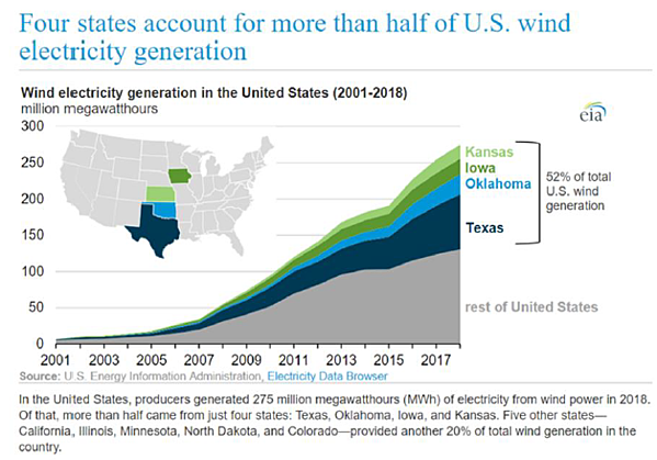 Four states account for more than half of US wind electricity generation
