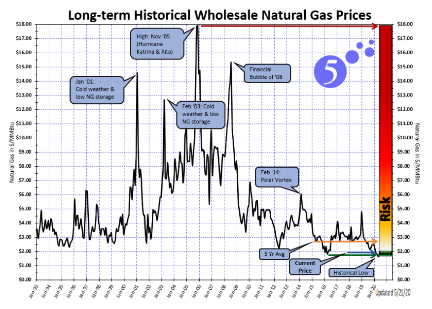 Long term historical wholesale natural gas prices