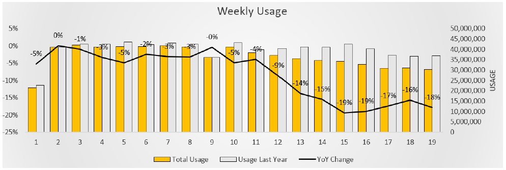 Client Weekly Usage