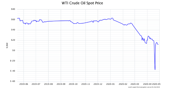 WTI Crude Oil Spot Price