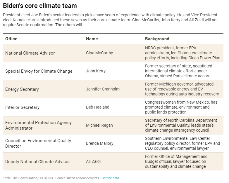 Biden's Core Climate Team