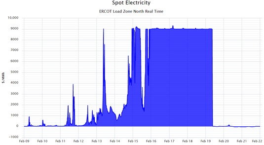 Spot Electricity ERCOT Load Zone