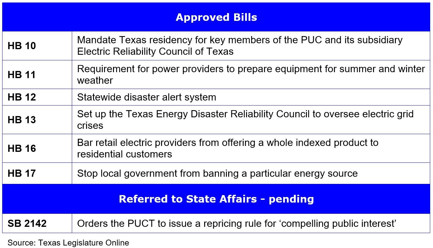Texas Legislature