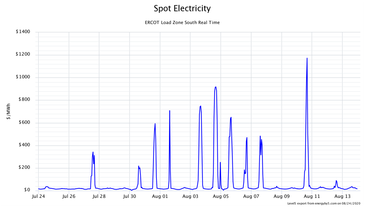 Spot Electricity ERCOT Load Zone South Real Time