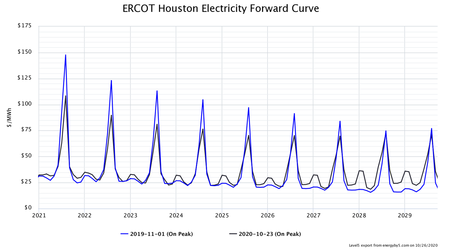 ERCOT Houston Electricity Forward Curve