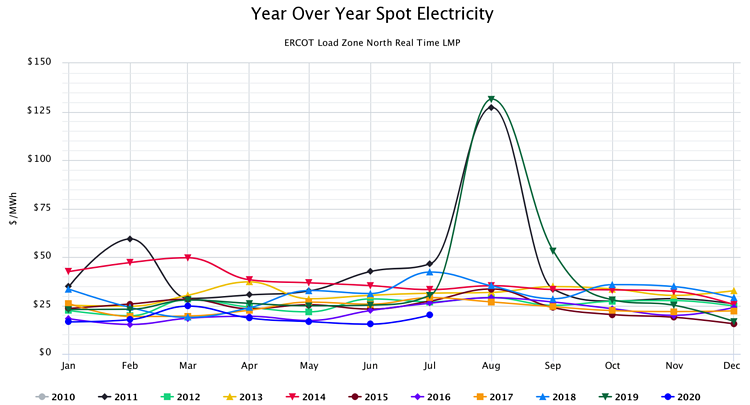 Year Over Year Spot Electricity ERCOT Load Zone North Real Time LMP