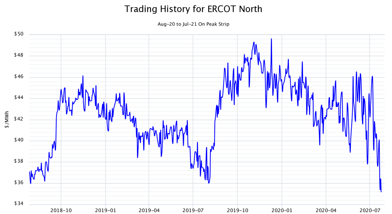 Trading History for ERCOT North Aug-20 to Jul-21 On Peak Strip