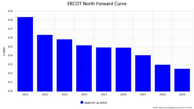 Forward_Curve_ERCOT_North