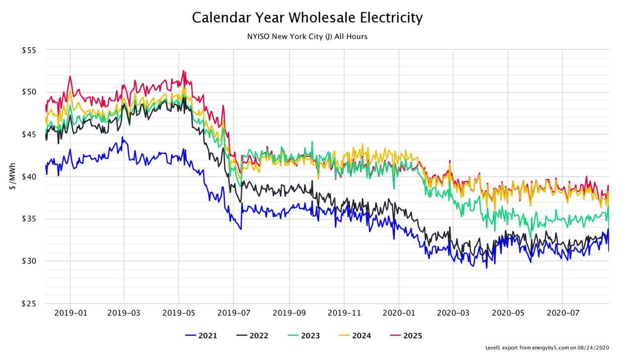 Calendar Year Wholesale Electricity