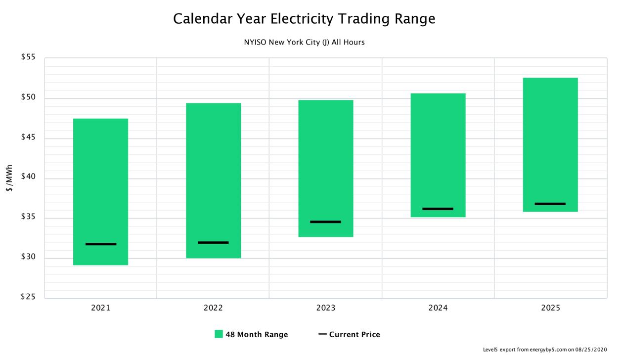 Calendar Year Electricity Trading Range