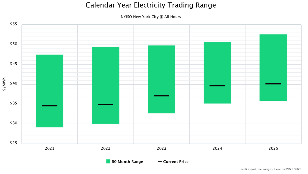 Calendar Year Electricity Trading Range NYISO Zone J