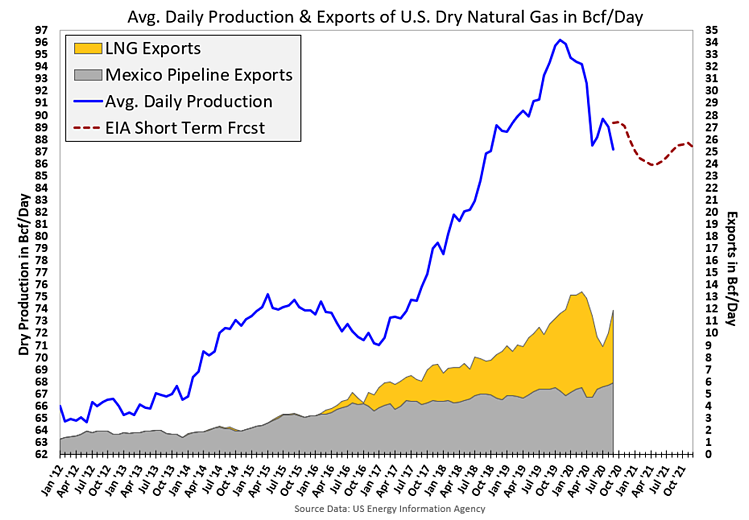 Avg. Daily Production & Exports of U.S. Dry Natural Gas