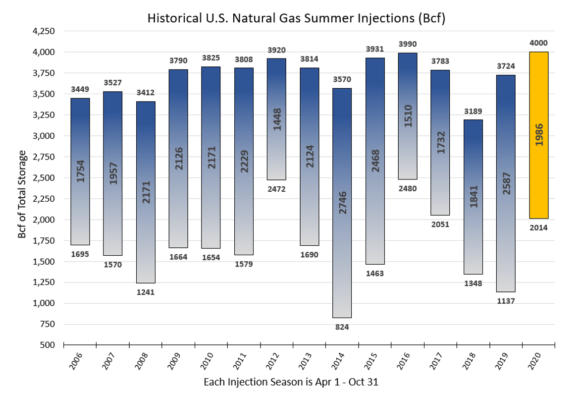 Historical U.S. Natural Gas Summer Injections