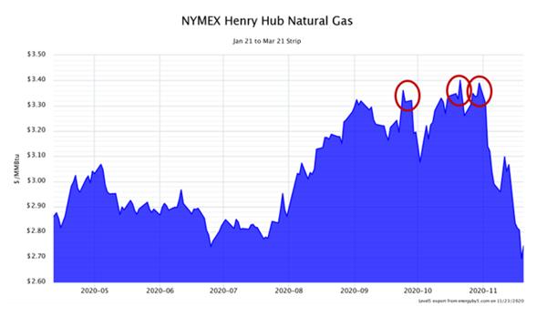 NYMEX Henry Hub Natural Gas