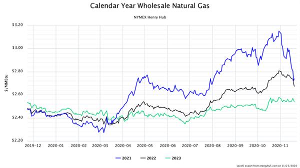 Calendar Year Wholesale Natural Gas