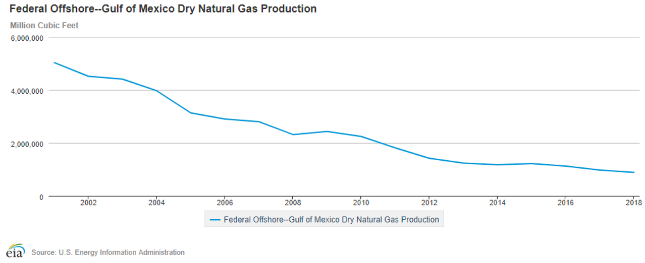 Federal Offshore - Gulf of Mexico Dry Natural Gas Production