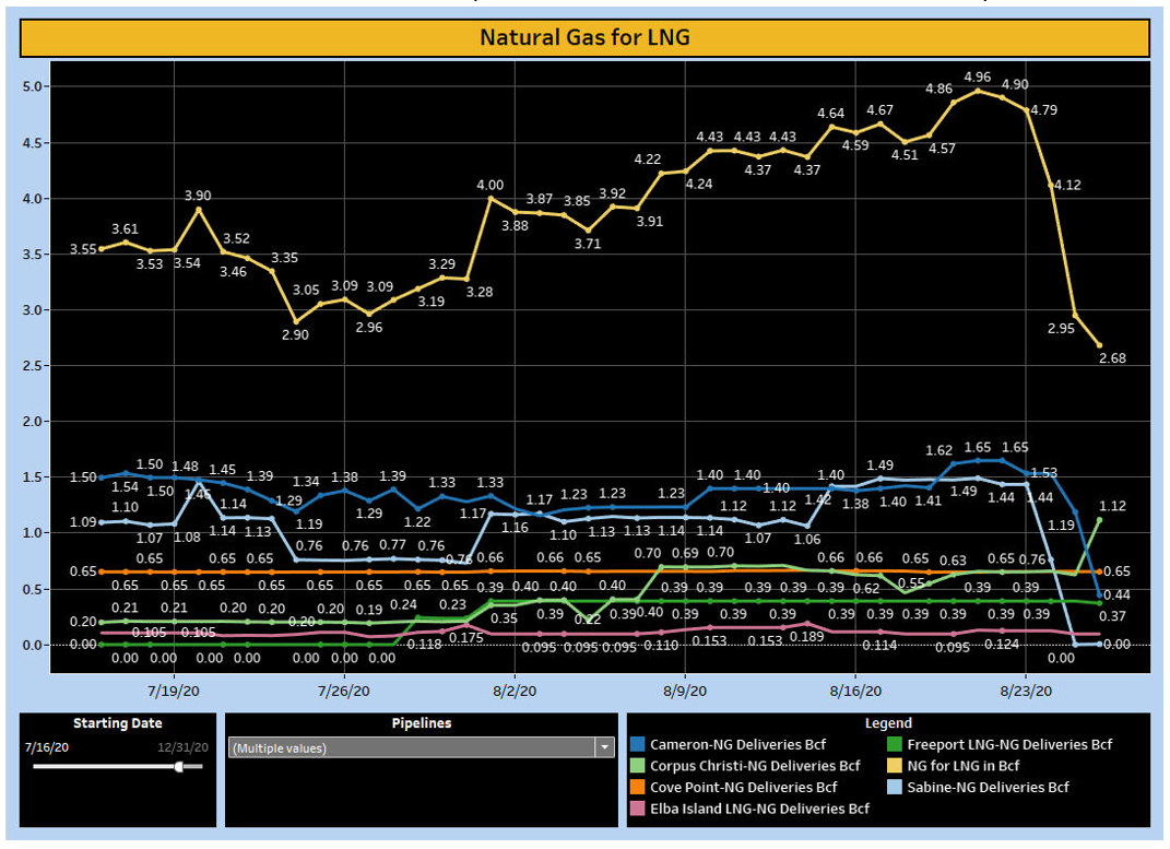 Natural Gas for LNG