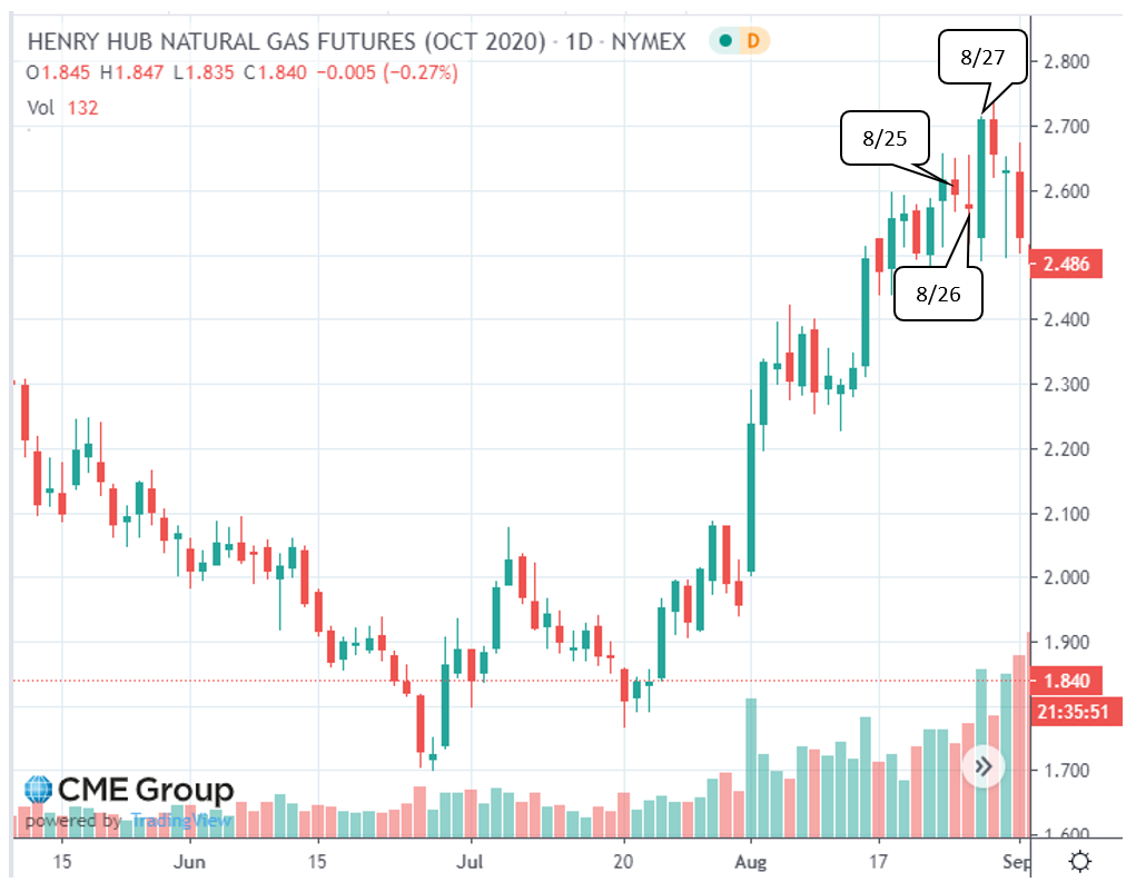 Henry Hub Natural Gas Futures (Oct 2020)