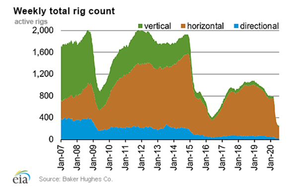 Weekly Total Rig Count