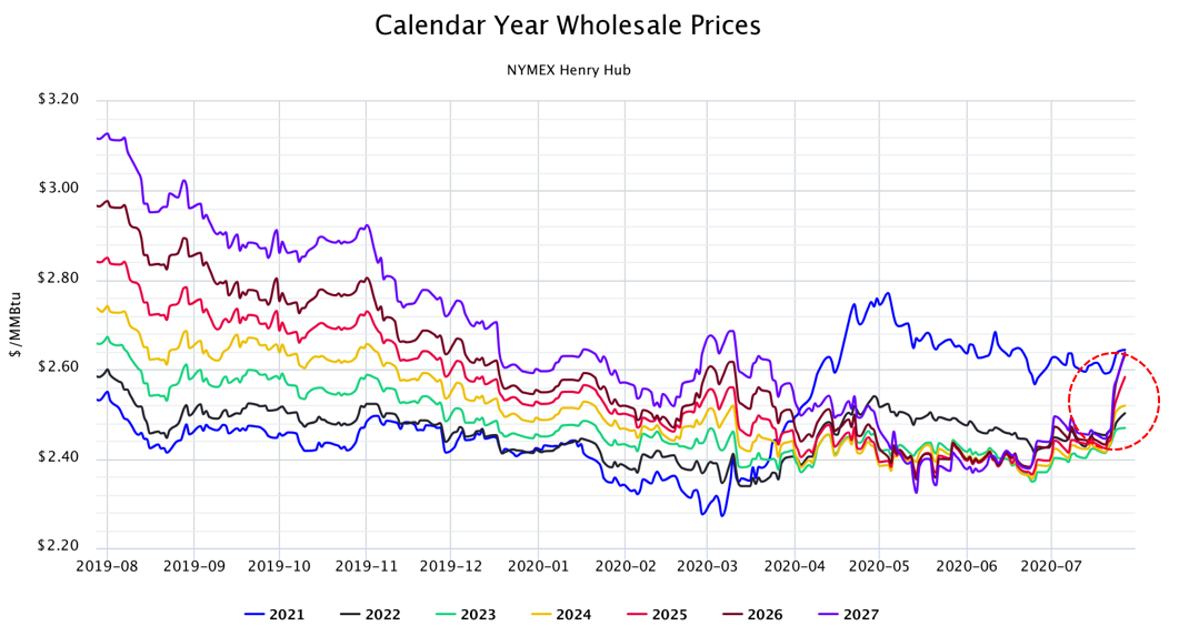 Calendar Year Wholesale Prices NYMEX Henry Hub