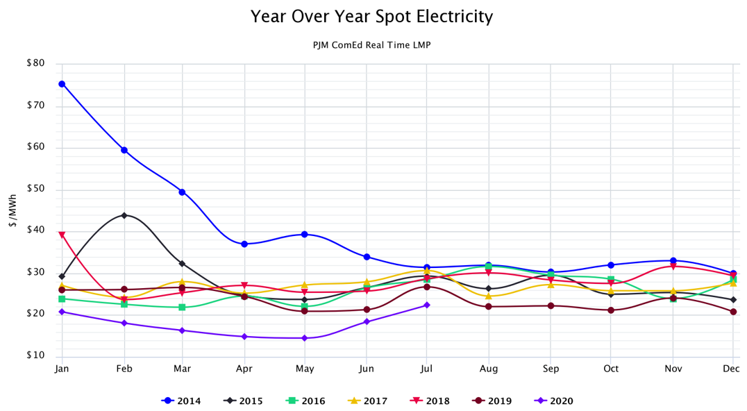 Year Over Year Spot Electricity PJM ComEd Real Time LMP