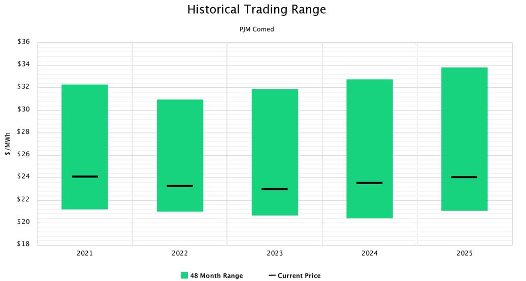 Historical Trading Range PJM ComEd