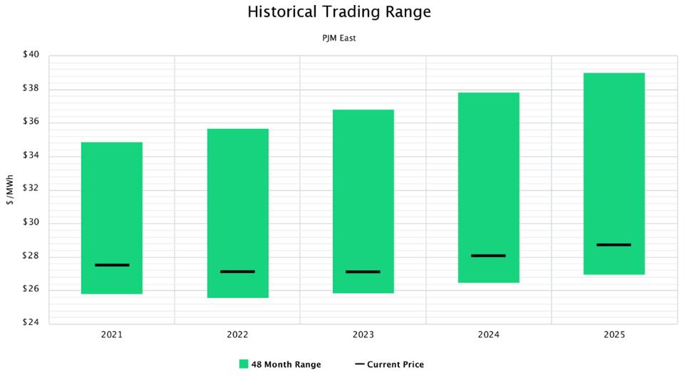 Historical Trading Range PJM East