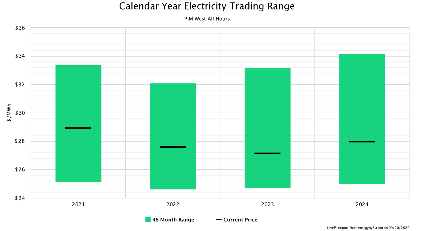 Calendar Year Electricity Trading Range PJM West