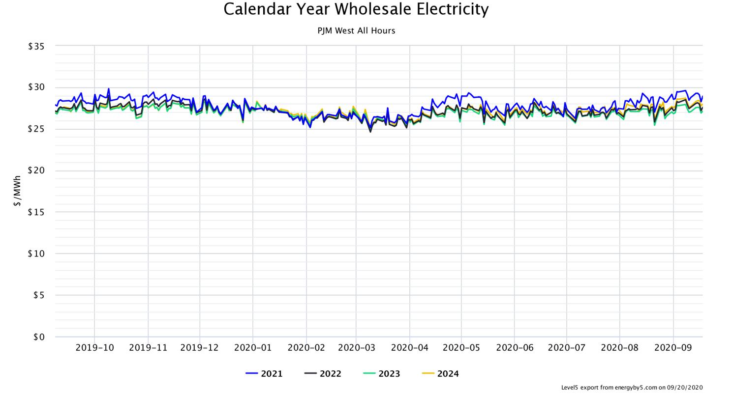Calendar Year Wholesale Electricity PJM West