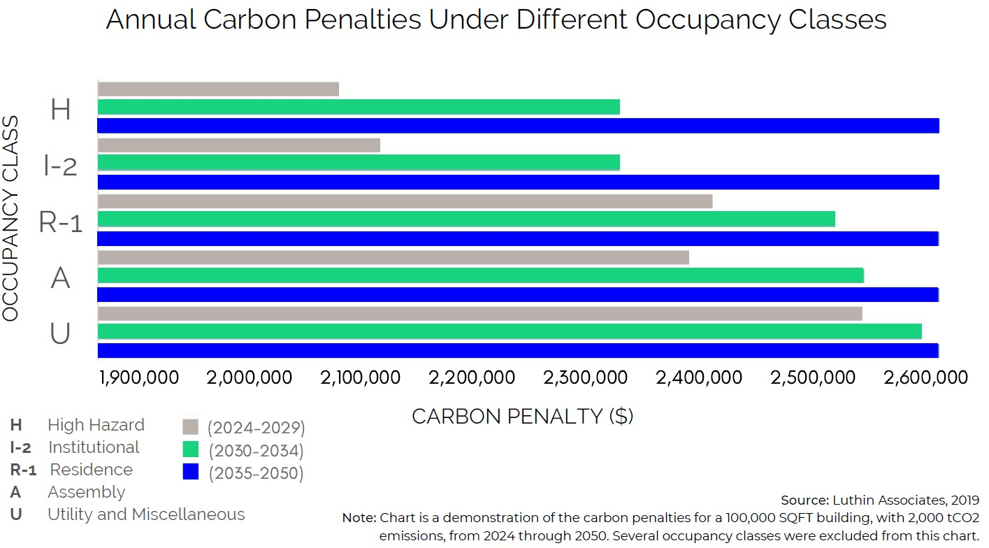 Annual Carbon Penalties Under Different Occupancy Classes