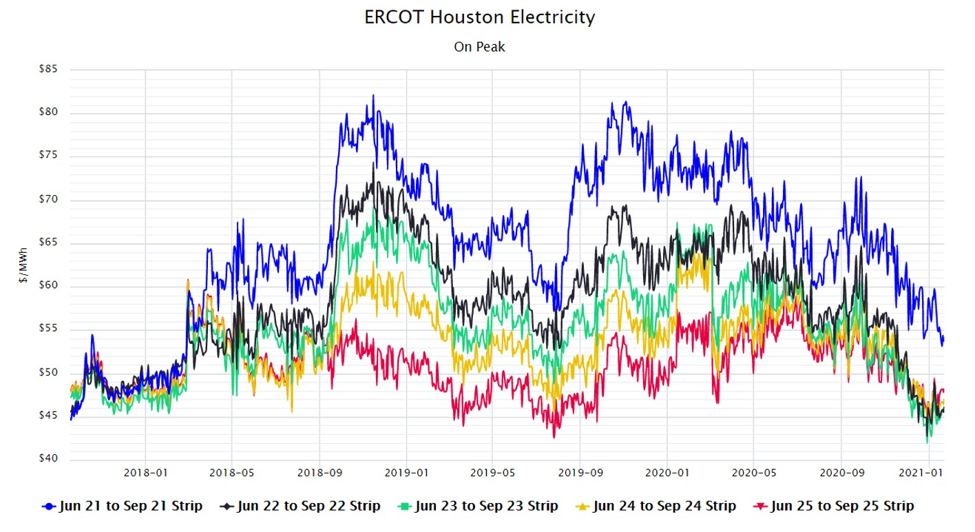 ERCOT Houston Electricity On Peak Jan 2021