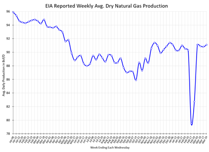 EIA Reported Weekly Avg. Dry Natural Gas Production